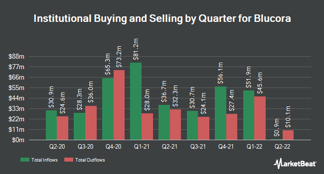 Institutional Ownership by Quarter for Blucora (NASDAQ:BCOR)