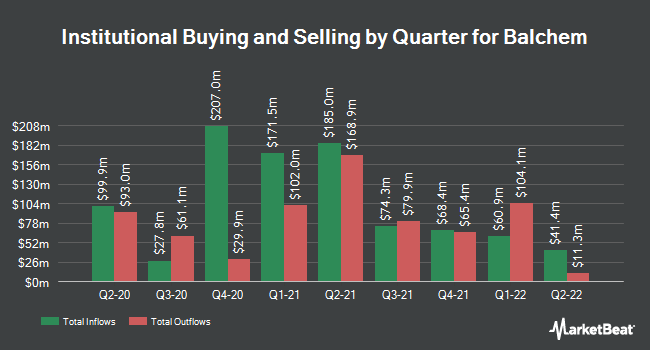 Institutional Ownership by Quarter for Balchem (NASDAQ:BCPC)