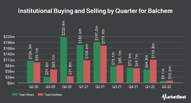 Institutional Ownership by Quarter for Balchem Corporation (NASDAQ:BCPC)