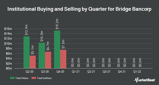 Institutional Ownership by Quarter for Bridge Bancorp (NASDAQ:BDGE)