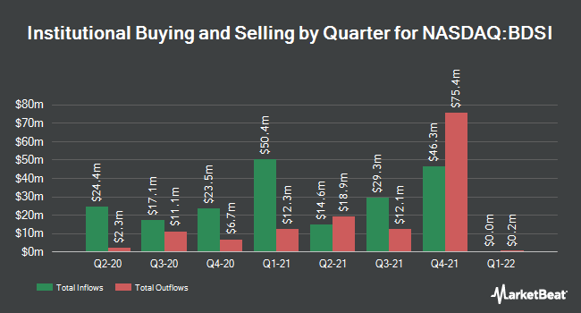 Institutional Ownership by Quarter for BioDelivery Sciences International (NASDAQ:BDSI)