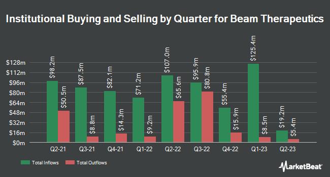 Institutional Ownership by Quarter for Beam Therapeutics (NASDAQ:BEAM)