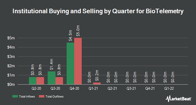 Institutional Ownership by Quarter for BioTelemetry (NASDAQ:BEAT)
