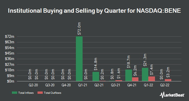 Institutional Ownership by Quarter for Benessere Capital Acquisition (NASDAQ:BENE)