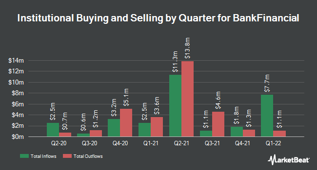 Institutional Ownership by Quarter for BankFinancial (NASDAQ:BFIN)