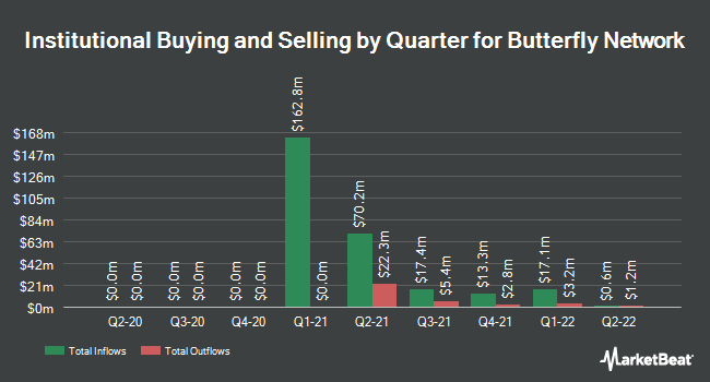 Institutional Ownership by Quarter for Butterfly Network (NASDAQ:BFLY)