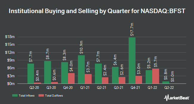 Institutional Ownership by Quarter for Business First Bancshares (NASDAQ:BFST)
