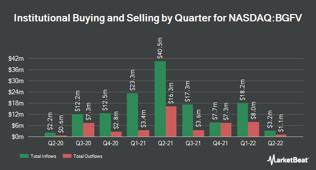 Institutional Ownership by Quarter for Big 5 Sporting Goods Corporation (NASDAQ:BGFV)
