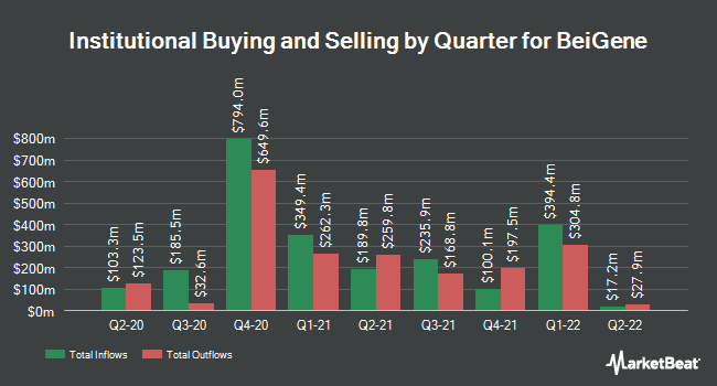 Institutional Ownership by Quarter for Beigene (NASDAQ:BGNE)