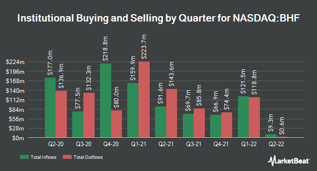 Institutional Ownership by Quarter for Brighthouse Financial (NASDAQ:BHF)