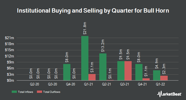 Institutional Ownership by Quarter for Bull Horn (NASDAQ:BHSE)