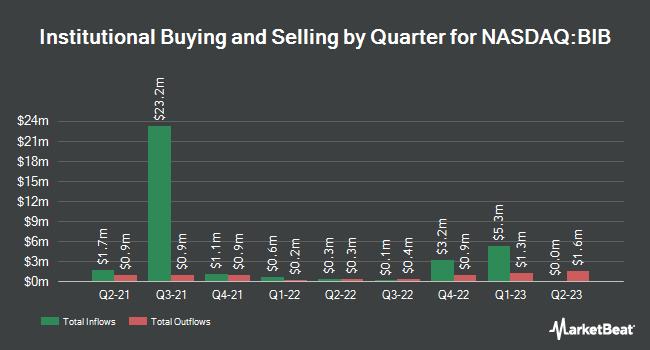 Institutional Ownership by Quarter for ProShares Ultra Nasdaq Biotechnology (NASDAQ:BIB)