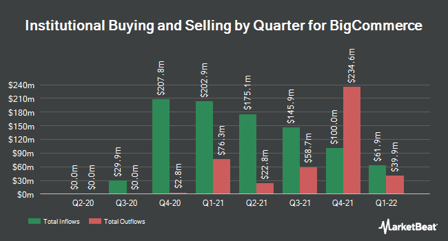 Institutional Ownership by Quarter for BigCommerce (NASDAQ:BIGC)
