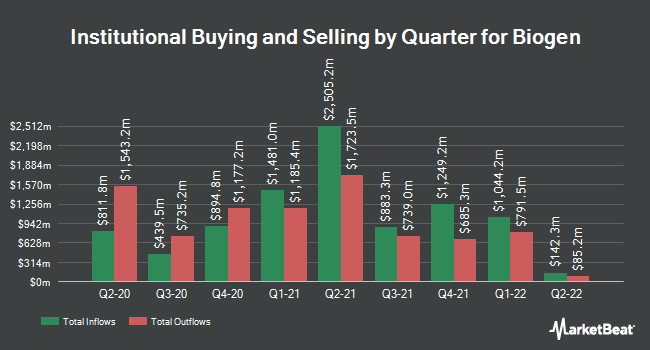 Institutional Ownership by Quarter for Biogen (NASDAQ:BIIB)