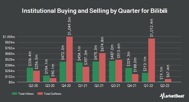Institutional Ownership by Quarter for Bilibili (NASDAQ:BILI)