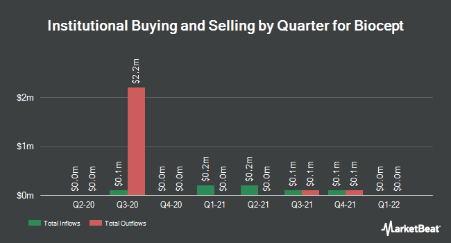 Institutional Ownership by Quarter for Biocept (NASDAQ:BIOC)