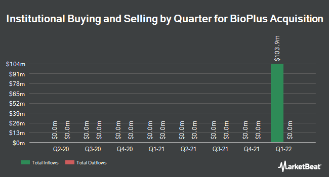 Institutional Ownership by Quarter for BioScrip (NASDAQ:BIOS)