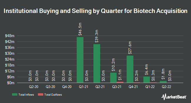 Institutional Ownership by Quarter for Biotech Acquisition (NASDAQ:BIOT)