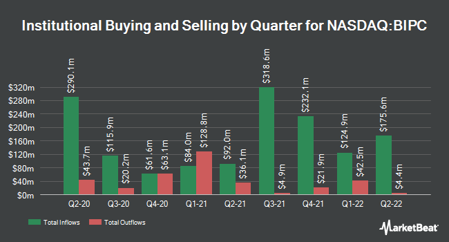 Institutional Ownership by Quarter for Brookfield Infrastructure Partners (NASDAQ:BIPC)