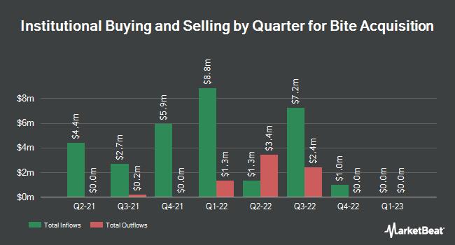 Institutional Ownership by Quarter for The Restaurant ETF (NASDAQ:BITE)