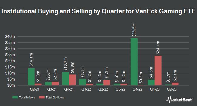 Institutional Ownership by Quarter for VanEck Vectors Gaming ETF (NASDAQ:BJK)