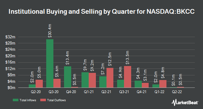Institutional Ownership by Quarter for BlackRock Capital Investment Corporation (NASDAQ:BKCC)