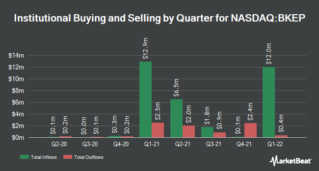 Institutional Ownership by Quarter for Blueknight Energy Partners (NASDAQ:BKEP)