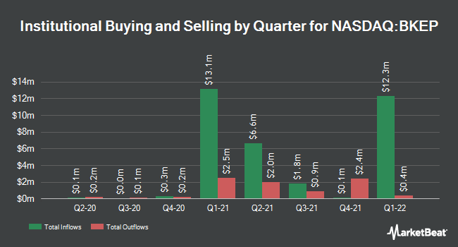 Institutional Ownership by Quarter for Blueknight Energy Partners L.P. (NASDAQ:BKEP)