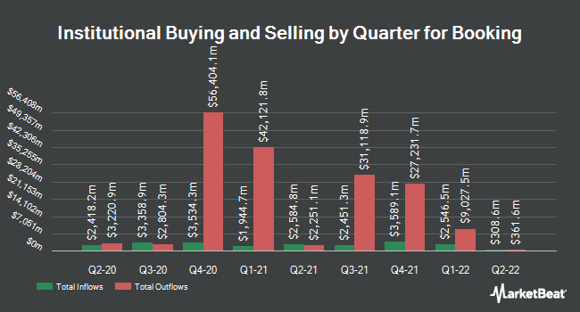 Institutional Ownership by Quarter for Booking (NASDAQ:BKNG)