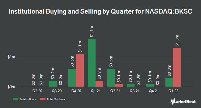 Institutional Ownership by Quarter for Bank of SC (NASDAQ:BKSC)