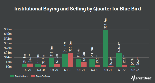 Institutional Ownership by Quarter for Blue Bird Corporation (NASDAQ:BLBD)