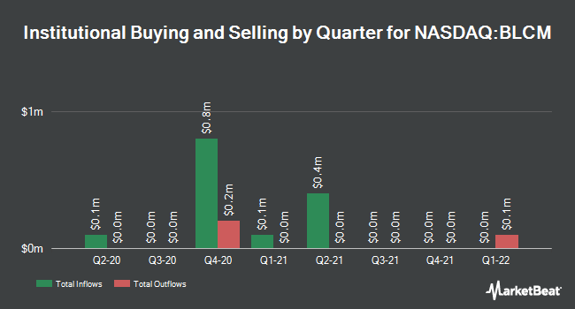 Institutional Ownership by Quarter for Bellicum Pharmaceuticals (NASDAQ:BLCM)