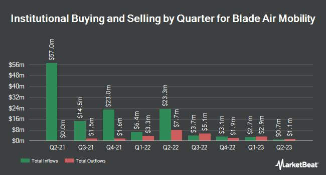 Institutional Ownership by Quarter for Blade Air Mobility (NASDAQ:BLDE)