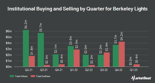 Institutional Ownership by Quarter for Berkeley Lights (NASDAQ:BLI)