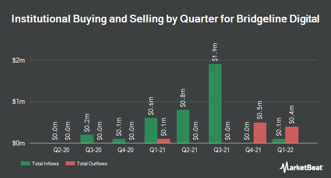 Institutional Ownership by Quarter for Bridgeline Digital (NASDAQ:BLIN)
