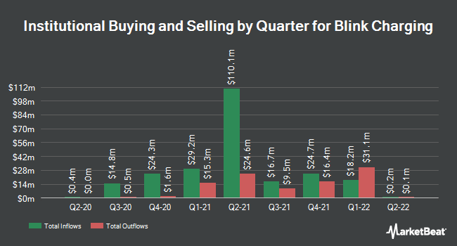 Institutional Ownership by Quarter for Blink Charging (NASDAQ:BLNK)