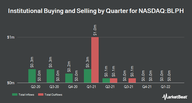 Institutional Ownership by Quarter for Bellerophon Therapeutics (NASDAQ:BLPH)