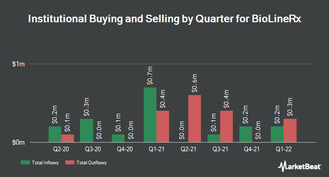 Institutional Ownership by Quarter for BioLineRx (NASDAQ:BLRX)