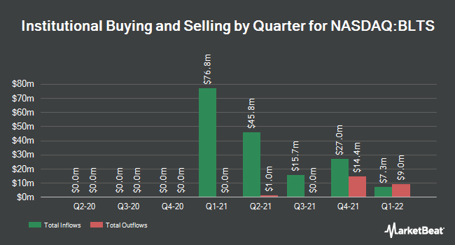 Institutional Ownership by Quarter for Bright Lights Acquisition (NASDAQ:BLTS)