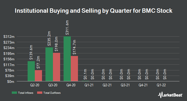 Institutional Ownership by Quarter for BMC Stock (NASDAQ:BMCH)