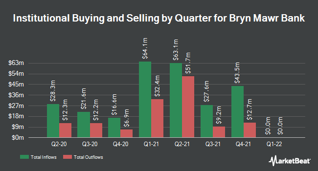 Institutional Ownership by Quarter for Bryn Mawr Bank Corporation (NASDAQ:BMTC)
