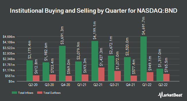 Institutional Ownership by Quarter for Vanguard Total Bond Market Index Fund ETF Shares (NASDAQ:BND)