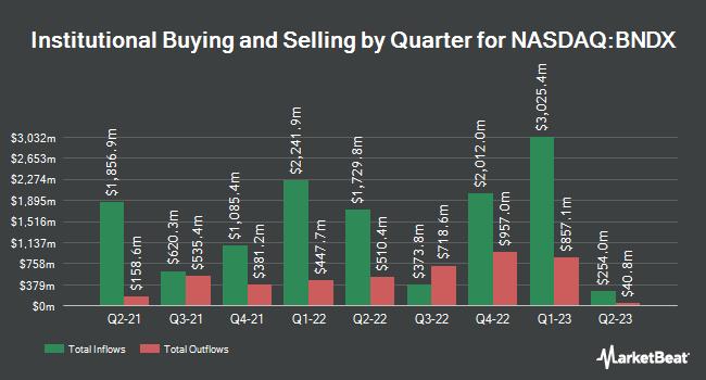 Institutional Ownership by Quarter for Vanguard Total International Bond Index Fund ETF Shares (NASDAQ:BNDX)