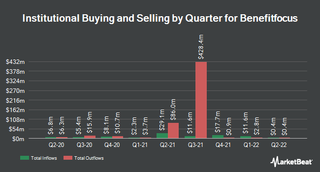 Institutional Ownership by Quarter for Benefitfocus (NASDAQ:BNFT)