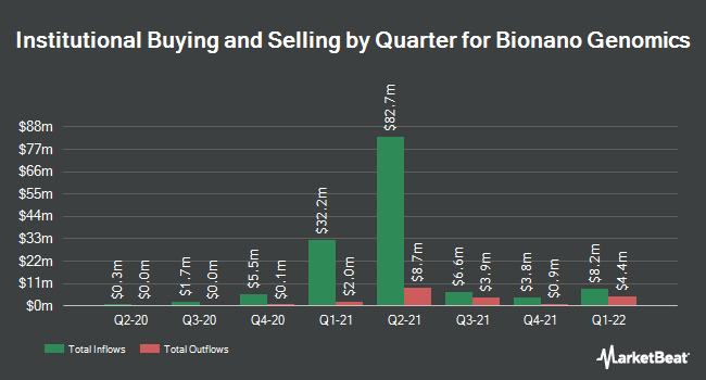 Institutional Ownership by Quarter for Bionano Genomics (NASDAQ:BNGO)