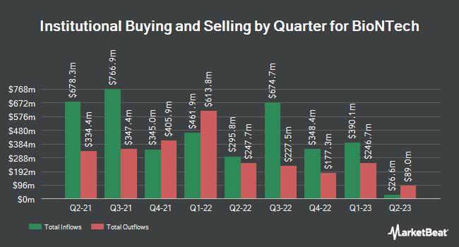 Institutional Ownership by Quarter for BioNTech (NASDAQ:BNTX)