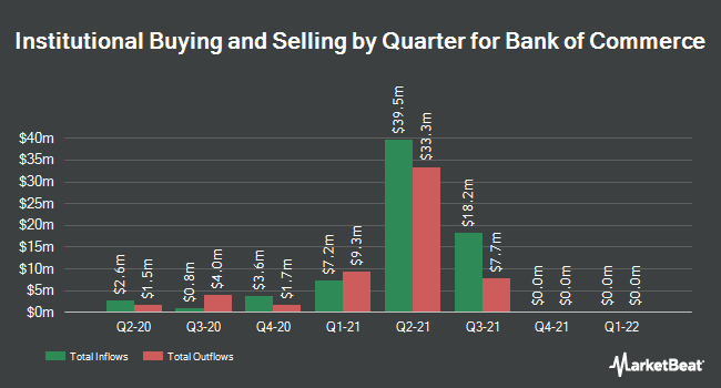 Institutional Ownership by Quarter for Bank of Commerce Holdings (CA) (NASDAQ:BOCH)