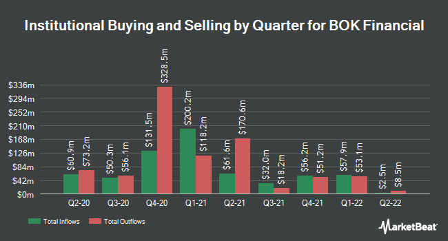 Institutional Ownership by Quarter for BOK Financial Corporation (NASDAQ:BOKF)