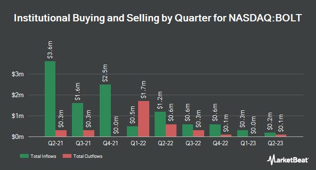 Institutional Ownership by Quarter for Bolt Biotherapeutics (NASDAQ:BOLT)