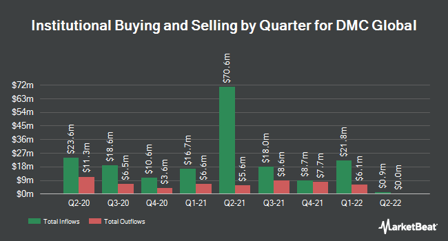 Institutional Ownership by Quarter for Dynamic Materials Corp. (NASDAQ:BOOM)